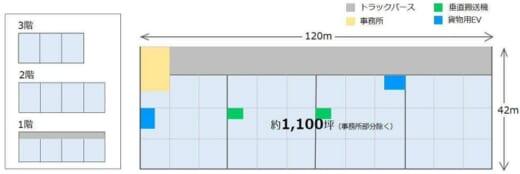 20210908daiwa2 520x174 - 大和物流/広島西飛行場跡地に物流施設、2022年12月竣工