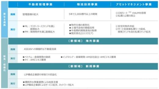 20210909cre 520x293 - CRE/5年で物流施設開発2000億円超、新中計策定