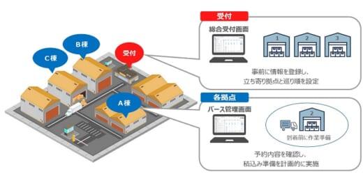 20210909monoful 520x260 - モノフル/トラック簿で複数倉庫への作業割り振りを可視化