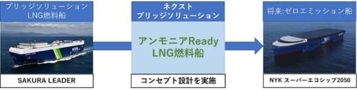 20210909nyk 520x131 - 日本郵船/アンモニア燃料に転換可能なLNG燃料船開発へ