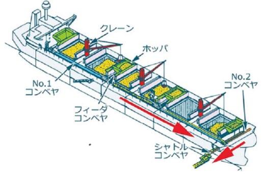 20210909nyk21 520x342 - 日本郵船等/木材チップ輸送船にクレーン自動運転装置
