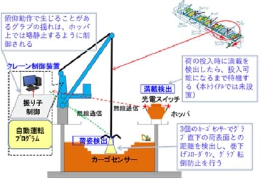 20210909nyk24 520x370 - 日本郵船等/木材チップ輸送船にクレーン自動運転装置