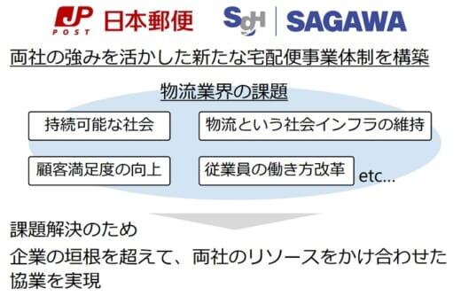 20210910sagwayubin1 520x334 - 日本郵便、佐川急便/宅配分野で協業「弱点を補い合う」