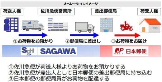 20210910sagwayubin2 520x264 - 日本郵便、佐川急便/宅配分野で協業「弱点を補い合う」