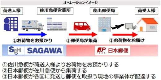 20210910sagwayubin3 520x259 - 日本郵便、佐川急便/宅配分野で協業「弱点を補い合う」