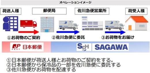 20210910sagwayubin4 520x254 - 日本郵便、佐川急便/宅配分野で協業「弱点を補い合う」