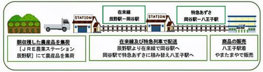20210913jreast 520x142 - JR東日本、農業総研/朝どれ農産物首都圏輸送の実証実験開始