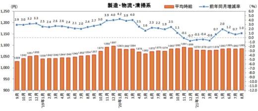 20210914recruit 520x224 - 物流系のアルバイト・パート募集時平均時給/8月は1.0%増