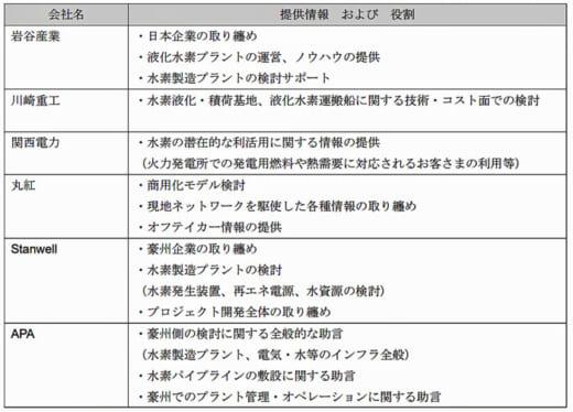 20210915nichigo2 520x374 - 日豪6社/大規模なグリーン液化水素サプライチェーン構築へ