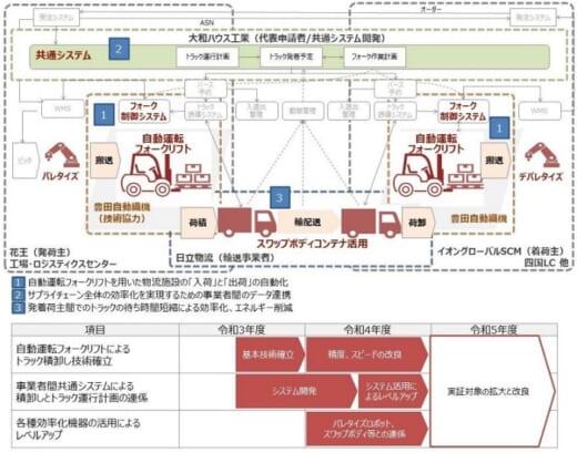 20210917daiwa 520x409 - 大和ハウス等5社/2021年度中にトラック積卸の自動化技術確立へ