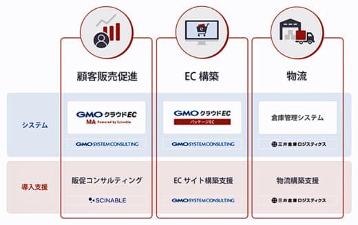 20210917mitsuisoko2 520x327 - 三井倉庫ロジほか/3社がECサイト構築、物流・販促までサポート