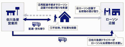 20210917sagawa 520x196 - 佐川急便/ローソンと不在荷物「店頭受け取り」トライアル開始
