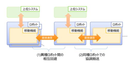 20210917toshiba 520x263 - 東芝/複数台ロボットによる協調搬送を実現