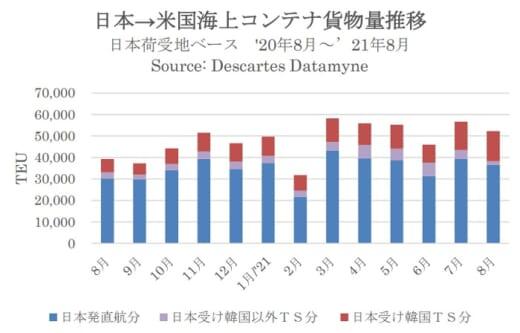 20210922datamyne 520x333 - 海上コンテナ輸送量/日本発米国向けが6か月連続増