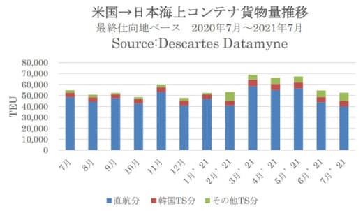 20210922datamyne1 520x302 - 海上コンテナ輸送量/日本発米国向けが6か月連続増