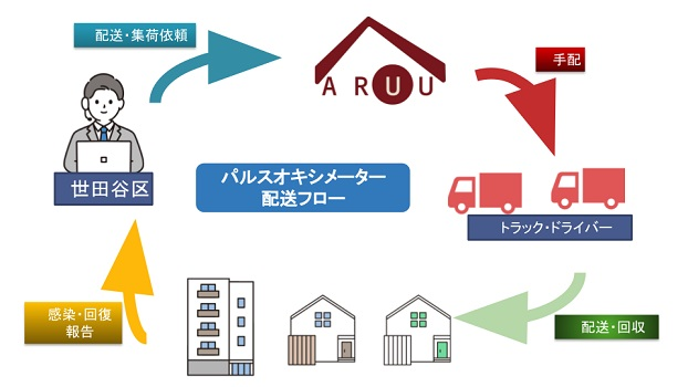 20210922genie - ジーニー/世田谷区と自宅療養者のパルスオキシメーター配送支援