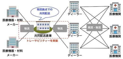 20210924muto 520x249 - chaintope/ブロックチェーンで共同配送のトレーサビリティ実現