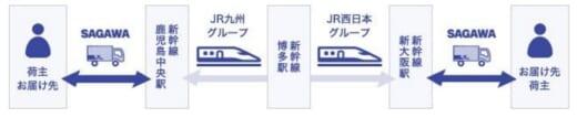 20210924sagawa 520x107 - 佐川急便/JR西日本・九州と新幹線での貨客混載輸送検討