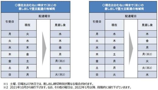 20210924yubin 1 520x297 - 日本郵便/普通郵便物の配達日数繰り下げ、予定時期が決定