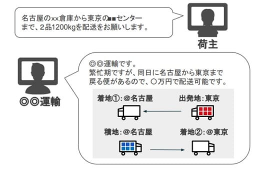 20210928cb 520x340 - CBcloud/配送マッチングサービスに入札制度導入