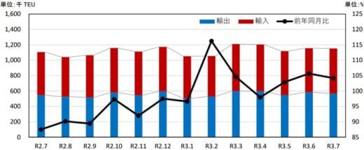 20210928kouwan1 520x215 - 港湾統計速報/7月の主要6港外貿貨物のコンテナ個数4.2%増