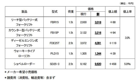 20210928mitsubishiln 520x311 - 三菱ロジスネクスト/国内向けフォークリフト価格改定