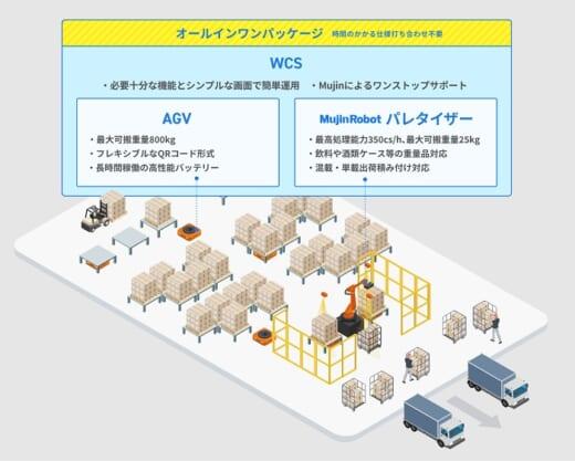 20211007mujin1 520x417 - Mujin/小売店向け特売品積み付けロボットをパッケージ化