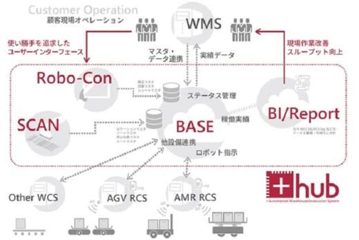 20211007plusa 520x349 - +A/独自開発の物流ロボット連携システムを提供開始