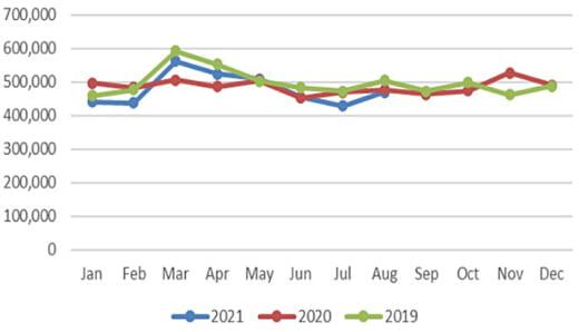 20211012datamyne1 520x298 - 海上コンテナ輸送量/アジア発米国向けが15か月連続プラス