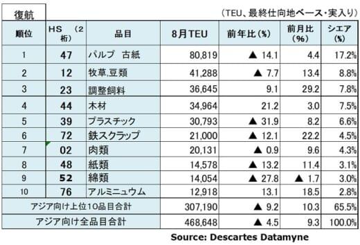 20211012datamyne5 520x354 - 海上コンテナ輸送量/アジア発米国向けが15か月連続プラス