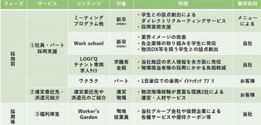 20211012tokyu2 520x249 - 東急不動産/物流業界の労働力不足解消に人材確保支援サービス