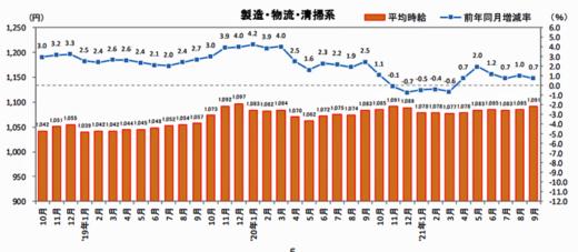 20211014recurute 520x227 - 物流系のアルバイト・パート募集時平均時給/9月は0.7%増