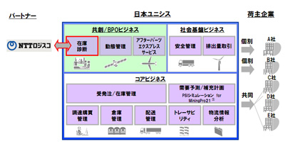 20120213unisys - 日本ユニシス/在庫管理ソリューションをNTTロジスコがSaaS型で提供