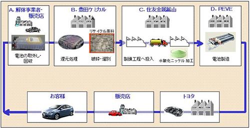 20101027toyota.jpg