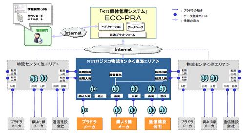 20110105ntt thumb - NTTロジスコ/搬送器具の個体管理システム「ECO-PRA」提供