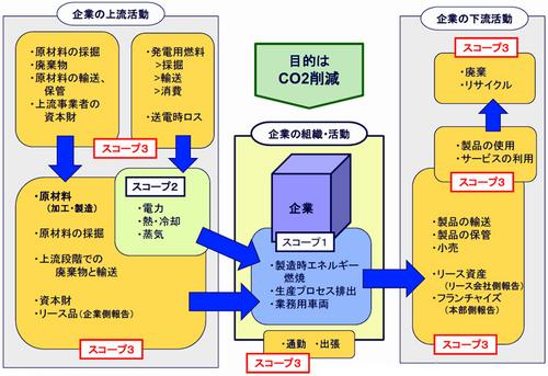 20110112tohmatsu thumb - トーマツ/サプライチェーンでのCO2排出で格付サービス開始