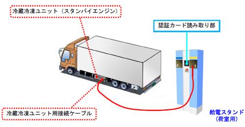 20110118tyubu - 中部・東京電力/ニチレイグループで冷凍トラック用給電システム設置