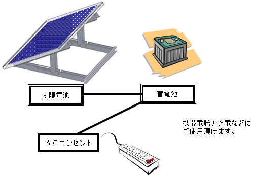 20110318sharp - シャープ/被災地向けソーラー発電システム250セット提供