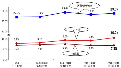 20110425kokuyo - コクヨ/1~3月の物流費53億4200万円
