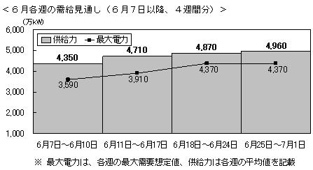 20110606tokyodennryoku.jpg