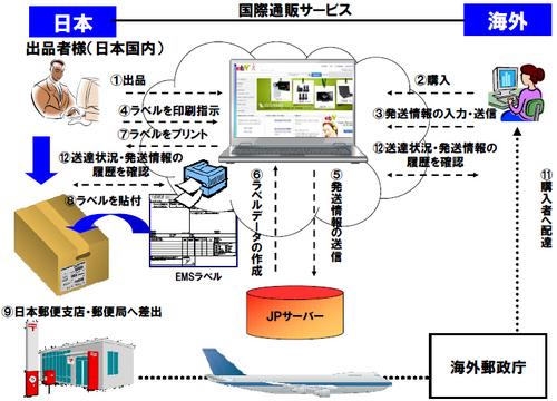 20111108yusei thumb - 日本郵便、eBayジャパン/国際eコマース市場で協力