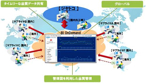 20111116fujitsu thumb - ジヤトコ/品質管理をクラウドでグローバルに可視化