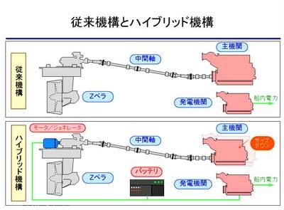 20111125ihi - IHI/タグボート用ハイブリッド推進システム開発