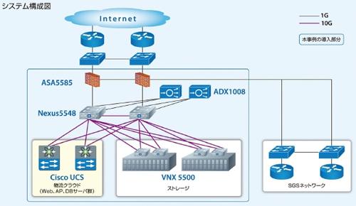 20111228sagawa - SGシステム/外部向けクラウド型物流サービスのクラウド基盤構築