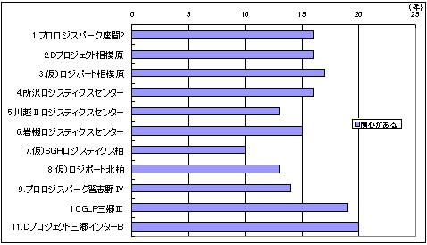 20120119survet6 - 首都圏物流施設の需要調査/事業拡大47%、拠点集約のため21%