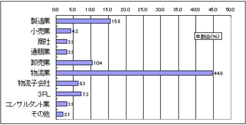 20120119survey1 - 首都圏物流施設の需要調査/事業拡大47%、拠点集約のため21%