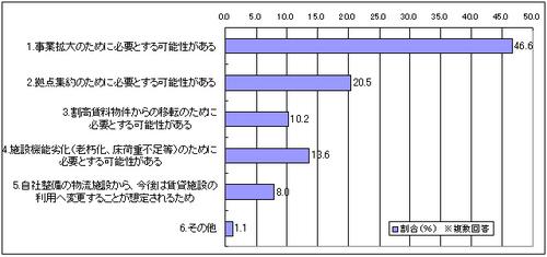 20120119survey2 thumb - 首都圏物流施設の需要調査/事業拡大47%、拠点集約のため21%