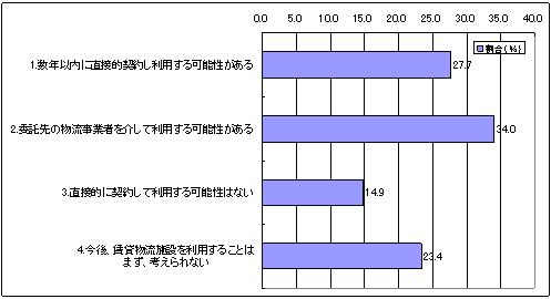 20120119survey7 - 首都圏物流施設の需要調査/事業拡大47%、拠点集約のため21%