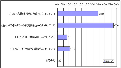 20120119survey8 thumb - 首都圏物流施設の需要調査/事業拡大47%、拠点集約のため21%