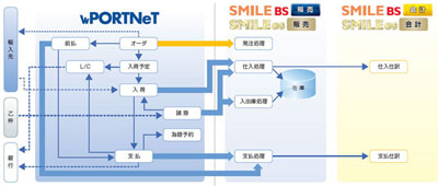 20120124osk - OSK/基幹業務システムに輸入業務管理システムを連携